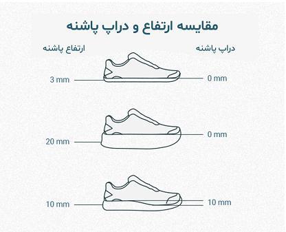 راهنمای کامل دراپ پاشنه در کفشهای دویدن | فواید و مضرات آنها براساس مطالعات انجام شده 2